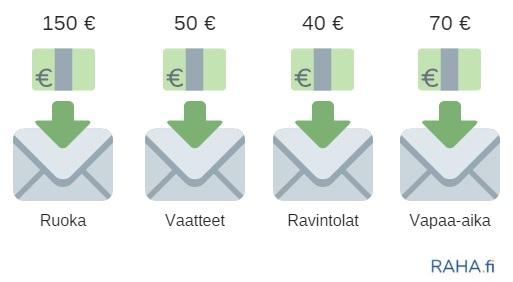 Kirjekuorimenetelmässä käyttörahat talletetaan tiettyjä menoja varten varattuihin kirjekuoriin.
