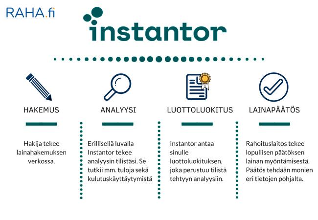 Instantorin toiminta: Hakija täyttää lainahakemuksen, minkä jälkeen hänen luvallaan Instantor tekee hänestä analyysin. Analyysin perusteella hakijalle annetaan luottoluokitus, jonka perusteella lainanmyöntäjä tekee lainapäätöksen