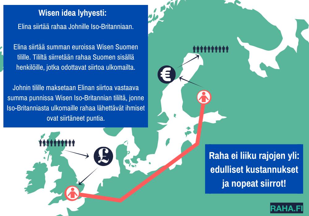 Kartta, joka kuvaa rahojen siirtymistä Wisea käytettäessä